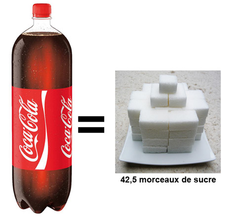 Bouteille de Coca-Cola équivalent en morceaux de sucre