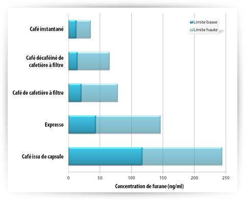 Quantités de furane en fonction du type de café
