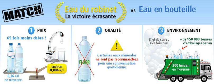 Comparatif eau du robinet et bouteille